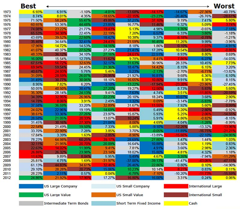 best-worst-asset-classes-chart